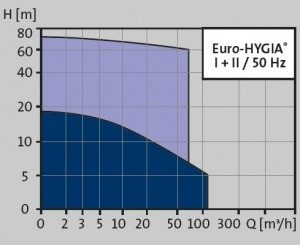 euro hygia pic 4